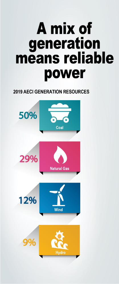Infographic to show percentages of generation by resource type