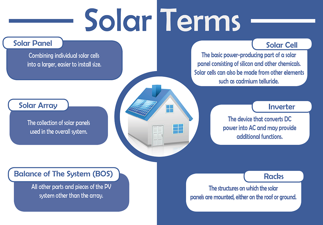 Solar terms infographic
